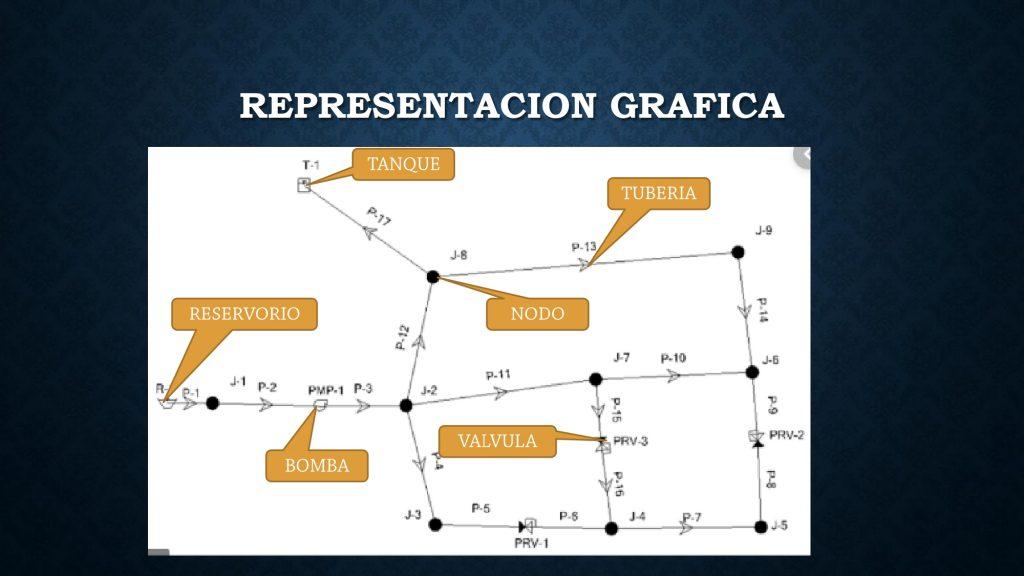 grafica de una red en watercad